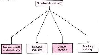 Significance Of Cottage Industry by Small Enterprises Meaning And Definition Of Small Enterprises
