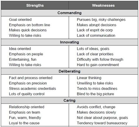 sle of weaknesses i d throw myself in the innovative category those
