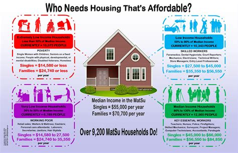 housing housing matanuska susitna borough housing needs assessment