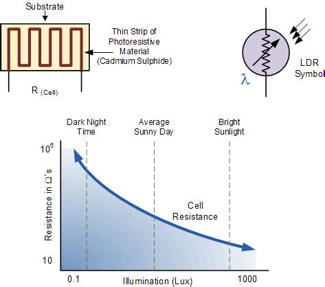 photoresistor range the light dependent resistor craftronixlab