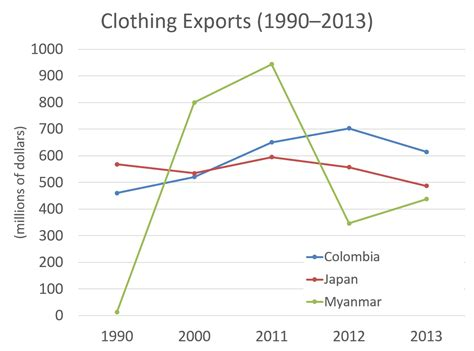 Ielts Sle Charts For Writing by Ielts Writing Task 1 Clothing Exports Line Chart
