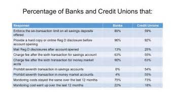 requirements of section 19 of the federal deposit insurance act keith leggett s credit union watch gao regulation d study