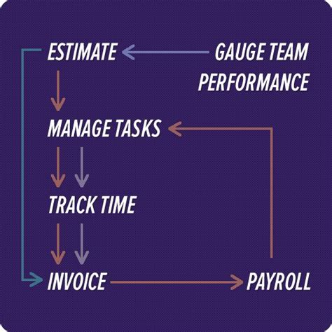 small business workflow 17 best images about cashboard app on