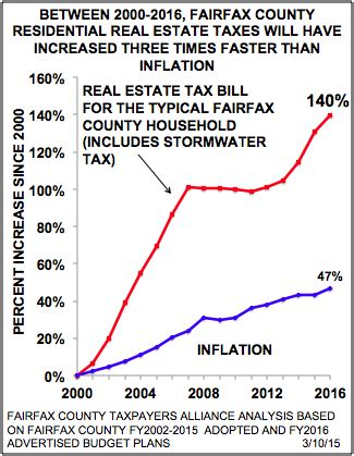Fairfax Property Tax Records 28 Residential Real Estate Fairfax County Sportprojections