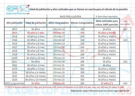calculadora de jubilacin calcula la fecha de jubilacin c 225 lculo de la pensi 243 n edad de jubilaci 243 n y a 241 os cotizados
