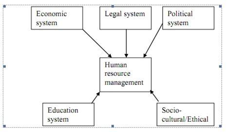 human resources challenges hr challenges hr challenges in organizations human