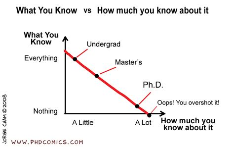 Do You Need Mba Before Phd by The More I The Less I Pondering