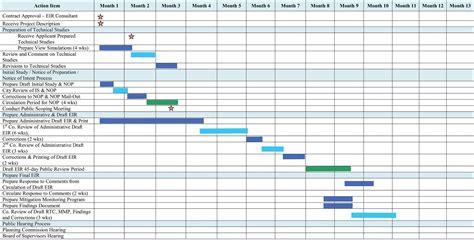 best gantt chart project management gis project management