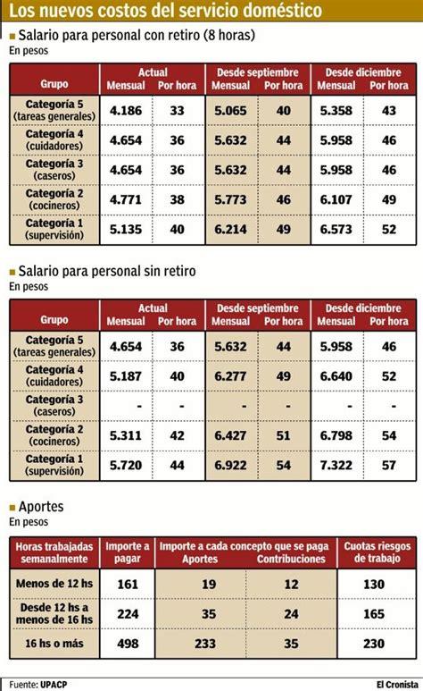 salario empleada domstica 2016 argentina aumentan 28 en dos tramos los salarios del personal