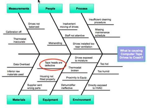 importance of fishbone diagram what if ibm used the fishbone and 5 whys to fix their