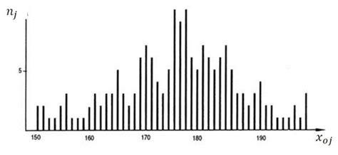 diagramme pertinent statistique descriptive univari 233 e distribution 233 e