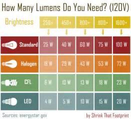 the ultimate beginner s guide to energy saving light bulbs
