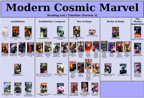 order to marvel cosmic marvel reading guide gauntlets guardians and