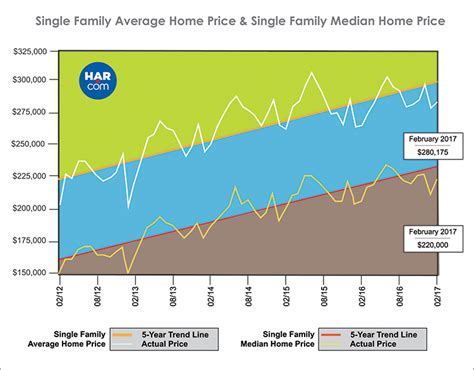 houston house price trend mls press releases and archive har members har com