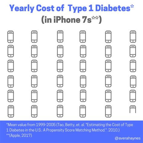 diabetes cost why being called a burden is an insult to those with illness the mighty