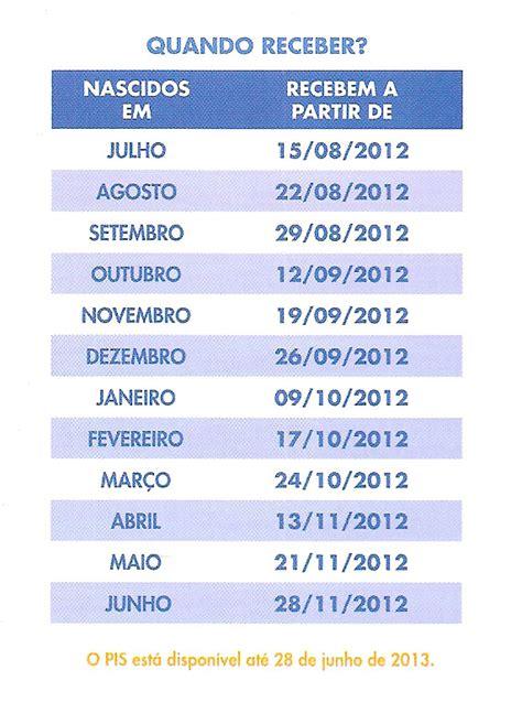 direitos para quem trabalhou em 2011 e 2012 quem trabalhou em 2010 tem direito para receberbalguma