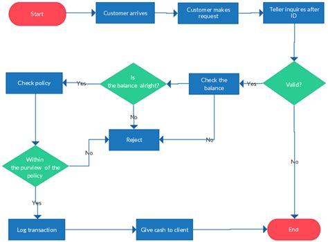 for flowcharts flowchart templates exles in creately diagram community