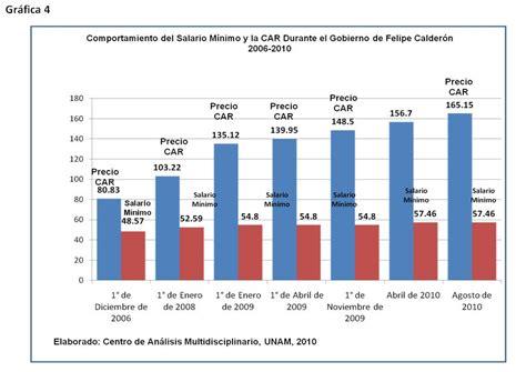 que porcentaje incremento el salario diario en el 2016 en mexico que porcentaje incremento el salario diario en el 2016 en