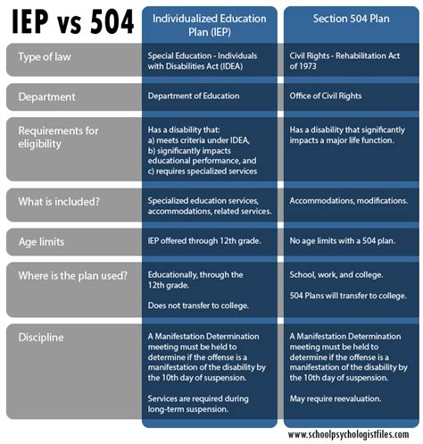 Which Is Better A 504 Plan Or An Iep School Psychologist Files 504 Plan Template 2