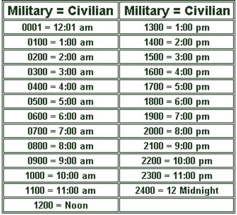 What Time Does Navy On - time chart the 24 hour clock