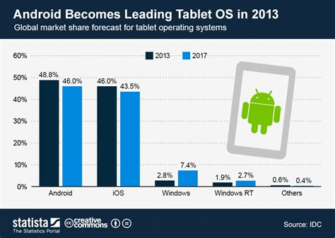 android tablet os chart android becomes leading tablet os in 2013 statista