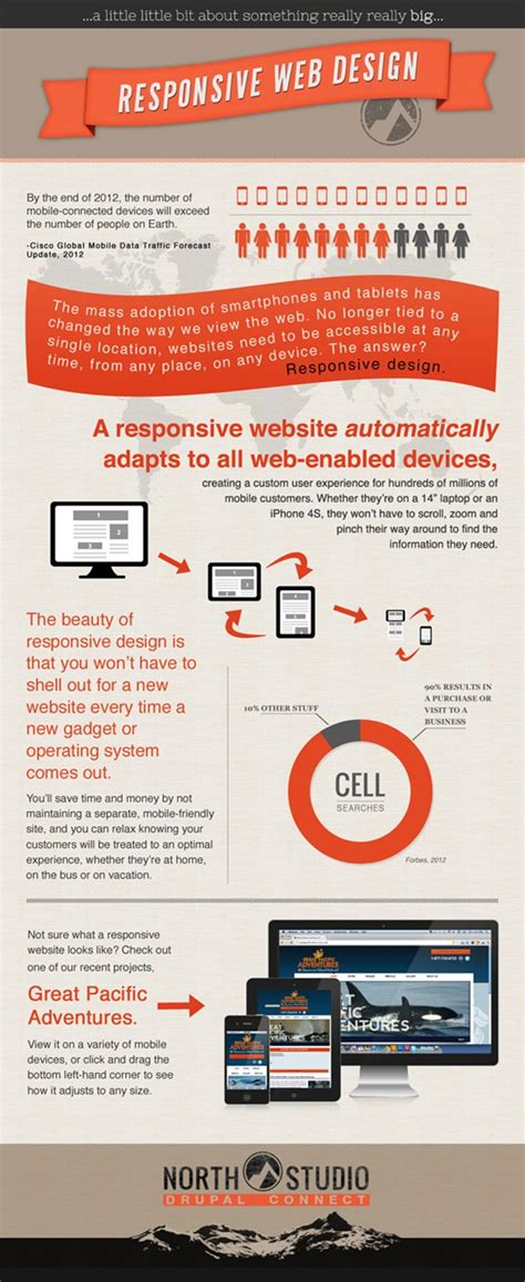 responsive layout infographics responsive website design everything you need to know 10
