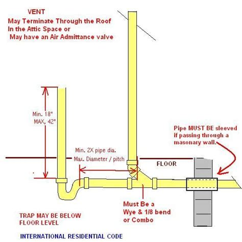 Plumbing Venting Requirements by All Horizontal And Vertical Vents Must Be Constructed