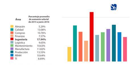 aumentos en los empleado domsticos 2016 191 listo para el crecimiento de la industria automotriz en
