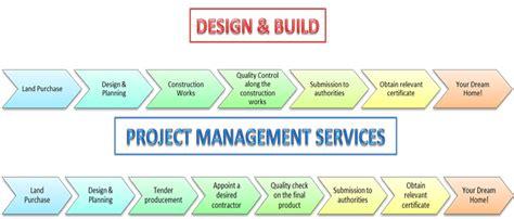 project flow kepong kuala lumpur kl malaysia design