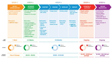 Digital Strategy Roadmap Template Templates Resume Exles Bkazw0dgjd Content Roadmap Template