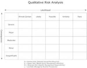 forestry risk assessment template 1000 ideas about risk matrix on risk
