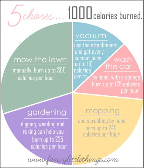 5 chores 1000 calories burned