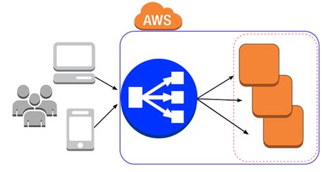 L On Aws by Ssl Installation Guide For Aws Elastic Load Balancer