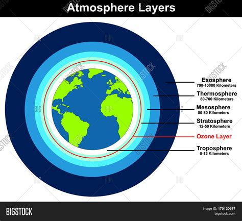 layers of the atmosphere diagram atmosphere layers structure earth image photo bigstock