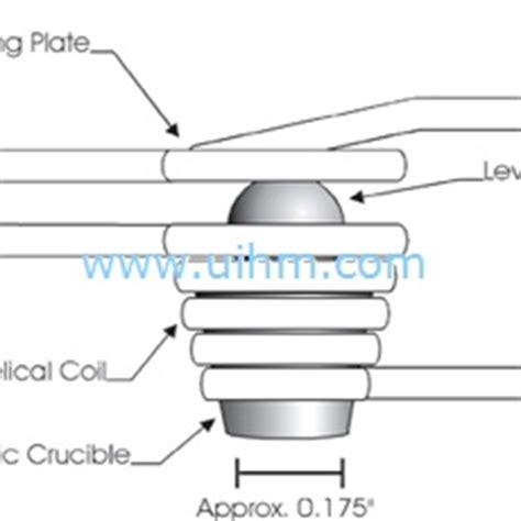 induction heater levitation levitation induction melting system united induction heating machine limited of china