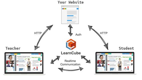 website templates for virtual classroom online whiteboard api learncube