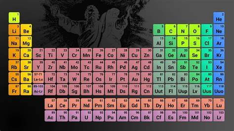 tavola periodica hd dio tavola periodica il manuale bestemmiatore