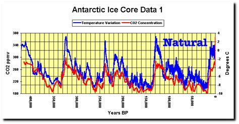 Climate Change New Antarctic Ice Core Data Davies Company | differentiating between man made and natural climate