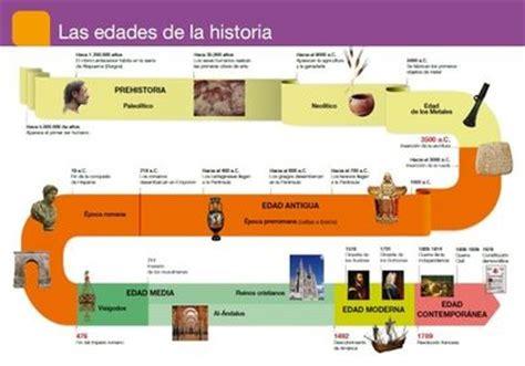 linea temporal de la edad moderna de la prehistoria a la edad moderna ppt linea temporal de la edad moderna goconqr 6 ccss tema 1 prehistoria y edad antigua repaso