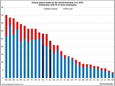 average wage in ireland eu average 2013 hourly wage cost at 40 in sweden 29 in