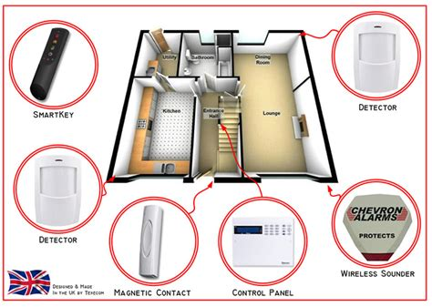 intruder alarm systems wiring diagrams wiring diagram