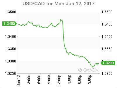 Usd Mba Real Estate by Usd Cad Canadian Dollar Higher After Boc Signals Higher Rates