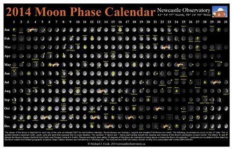 Moon Phase Calendar Image Gallery Moon Phases 2015 Calendar