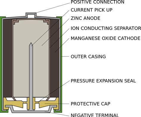 file alkaline battery svg wikimedia commons