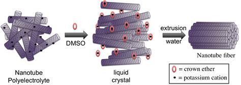 strong electrical conductors rice rolls neat nanotube fibers