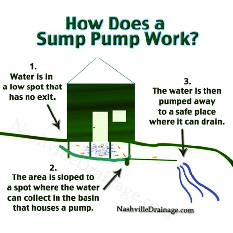 sump installation diagram backup sump installation diagram backup get free
