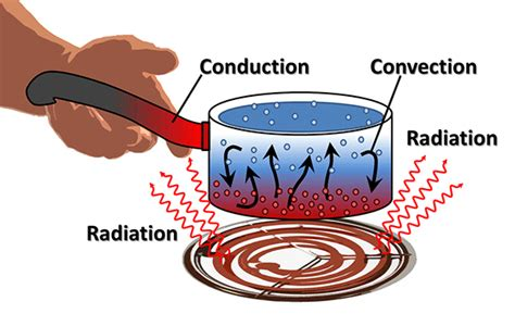exle of convection what s the difference between conduction convection and radiation machine design