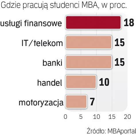 Srednia Wieku Studentow Mba W Polsce by Studia Mba Popularne Wśr 243 D Młodych Menedżer 243 W Kariera Pl