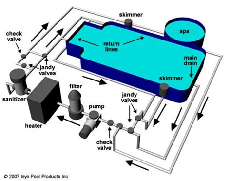 Swimming Pool Plumbing Parts by 8 Best Images About Pool On I Pools And