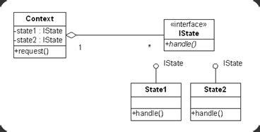 state pattern adalah actionscript 3 0 state pattern pzuh